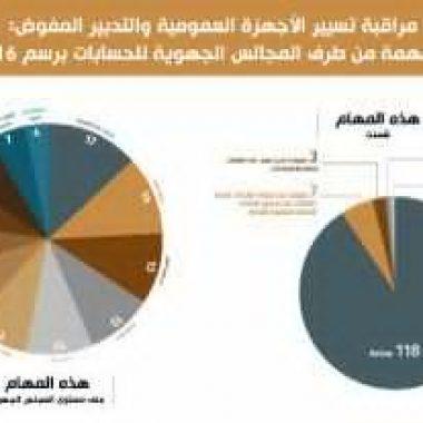 المجالس الجهوية بالمملكة قامت ب 128 مهمة مراقبة لتسيير وتدبير المرافق العمومية