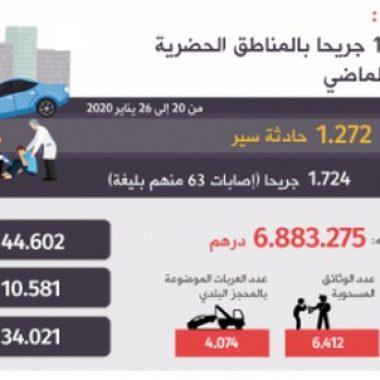 11 قتيلا و1724 جريحا حصيلة حوادث السير بالمناطق الحضرية خلال الأسبوع الماضي